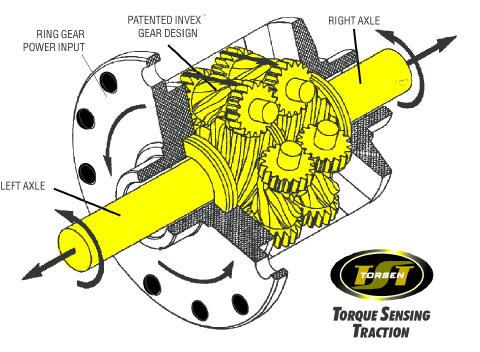 В автомобиле с приводом на одну ось используется только один Дифференциал, межколесный, в полноприводном автомобиле...